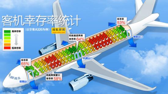网传飞机座位安全几率图