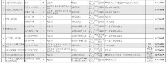 职位信息表