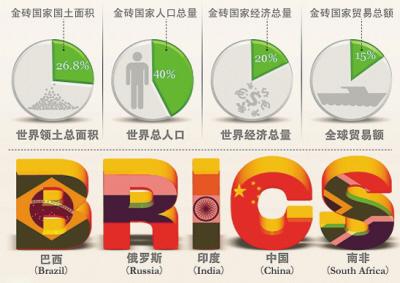 金砖银行总部设在上海初始核定资本千亿美元